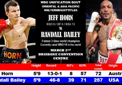 Jeff Horn vs Randall Bailey in Brisbane on March 2