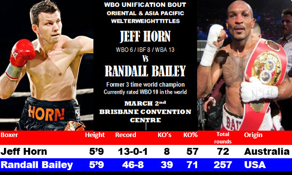 Jeff Horn - Jeff Horn, the Brisbane Olympian affectionally known as 'The World's Toughest School Teacher' and making international headlines in the welterweight division dominated by Floyd Mayweather, faces a tough homecoming in Brisbane on March 2, with the reward being a potential world title shot inside 18 months.