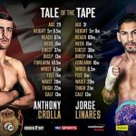 "Jorge Linares -  Before WBA Lightweight World  Champion, Anthony ""Million Dollar"" Crolla (31-4-3, 13 KOs) steps into the ring against WBC Lightweight World Champion Jorge ""El Nino de Oro"" Linares (40-3, 27 KOs) tomorrow, Saturday, September 24, we take a look at how the two fighters measure up with the 'Tale of the Tape'."