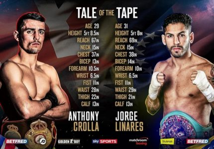 Crolla – Linares Tale Of The Tape