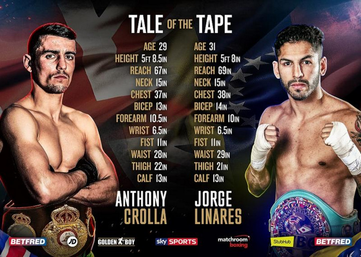 Anthony Crolla Jorge Linares Boxing News British Boxing
