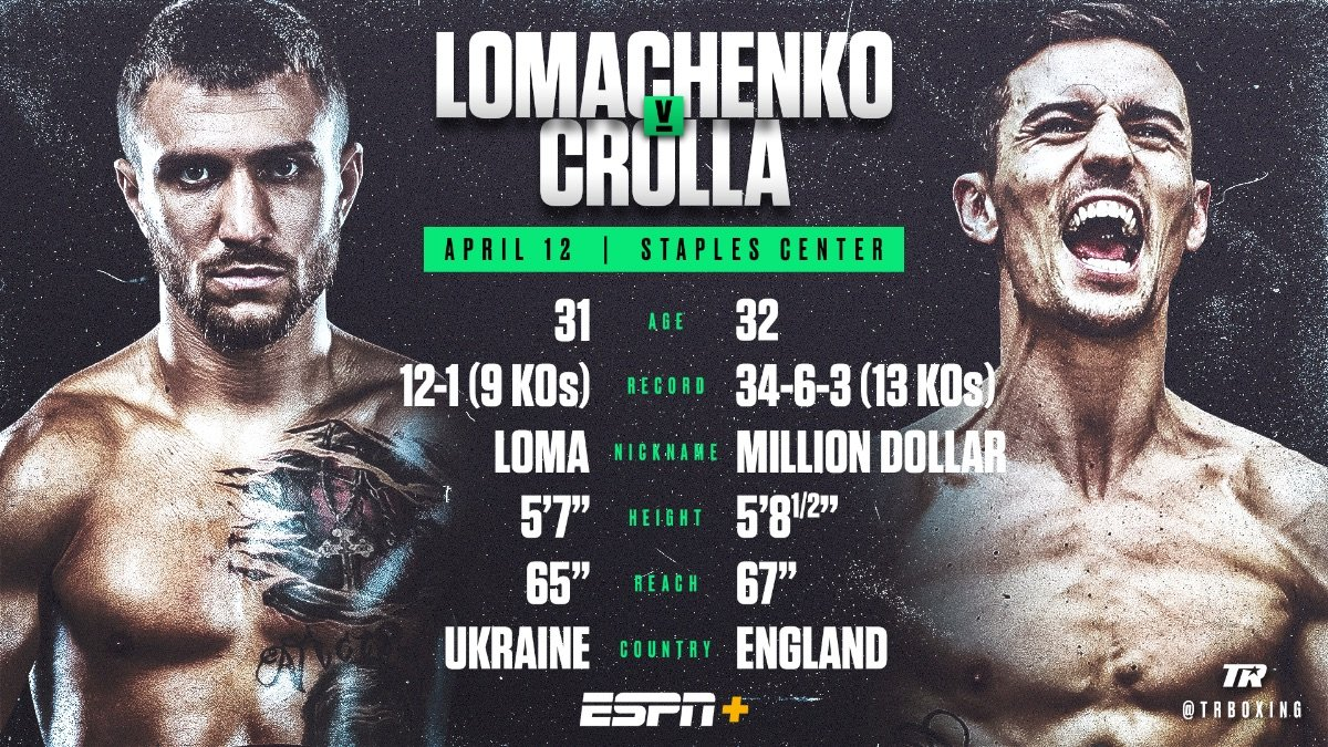 """Anthony Crolla, Vasiliy Lomachenko -  After thrilling Big Apple audiences in his last three bouts, Vasiliy """"Loma"""" Lomachenko is ready to bring his lightweight world titles to the City of Angels."""
